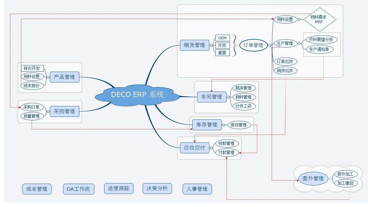 ERP业务流程